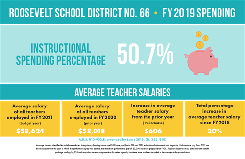 district spending graphic