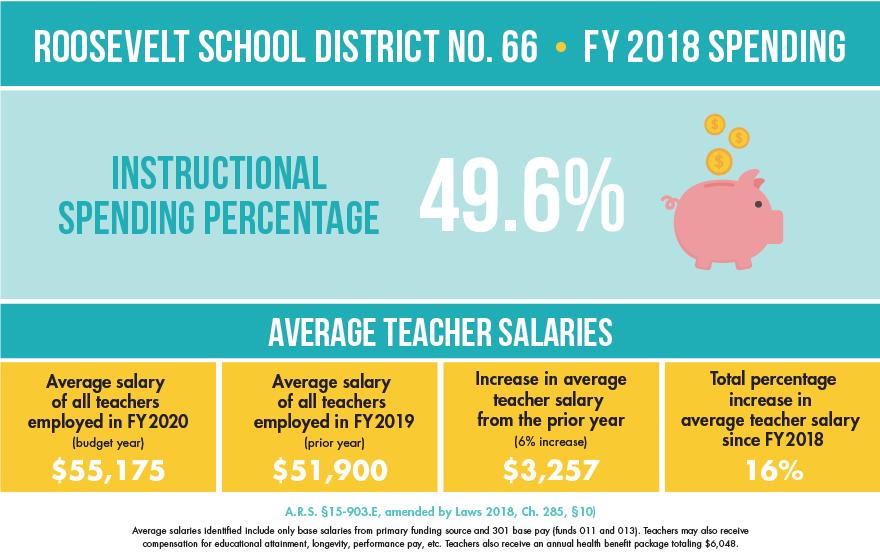 Roosevelt School District No. 66 FY18 Spending